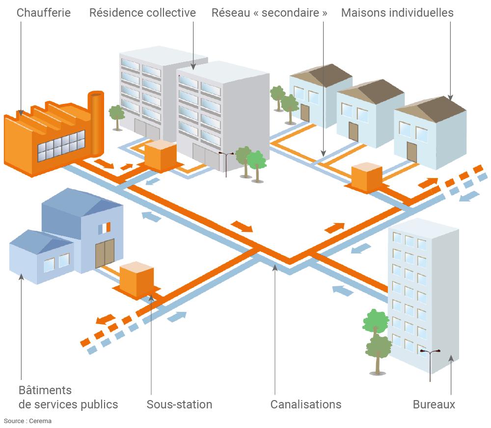 fonctionnement réseau de chaleur
